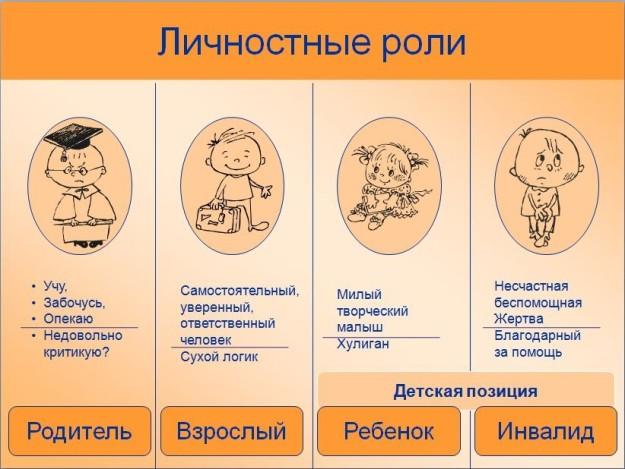 родитель-реенок-взрослый_транзактны_анализ_Эрика_Берна